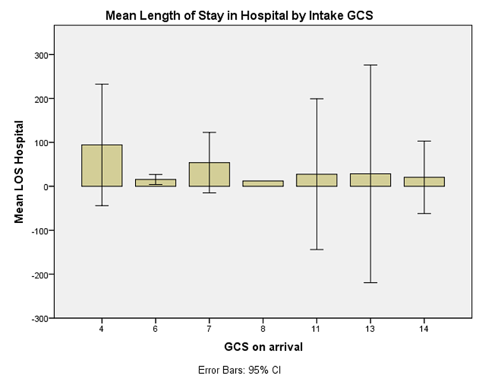 Mean-length-of-stay-in-hospital-by-intake-Glasgow-Coma-Scale-(GCS)