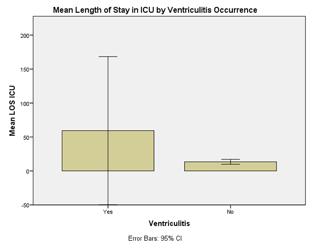 Mean-length-of-stay-in-the-Intensive-Care-Unit-(ICU)-by-ventriculitis-occurrence