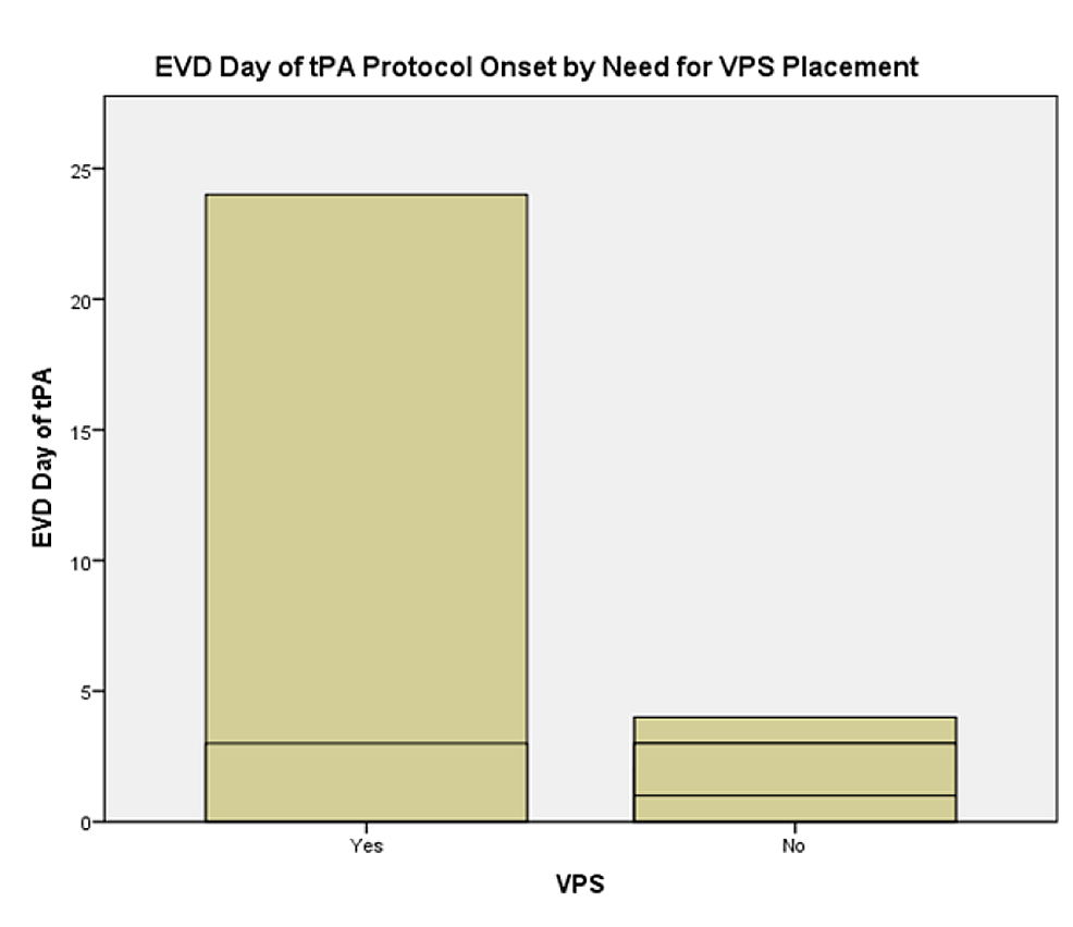 External-Ventricular-Drain-(EVD)-Day-of-Recombinant-Tissue-Plasminogen-Activator-(rt-PA)-protocol-onset-by-need-for-cerebrospinal-fluid-diversion