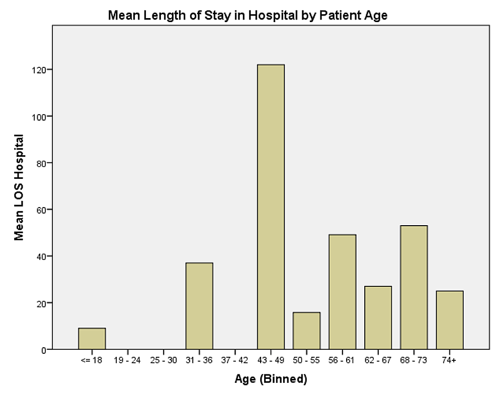 Mean-length-of-stay-in-the-Hospital-by-patient-age