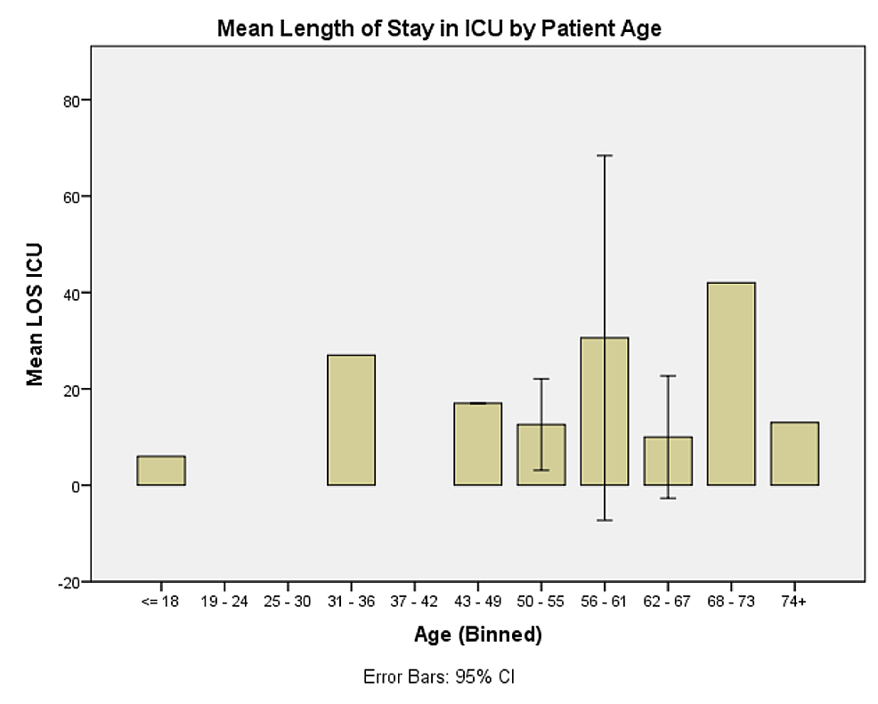 Mean-length-of-stay-in-the-Intensive-Care-Unit-(ICU)-by-patient-age