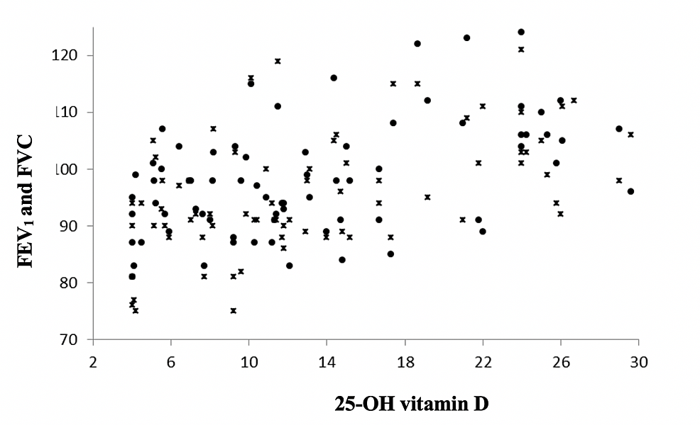 Association-between-blood-25-hydroxy-(25-OH)-vitamin-D-levels-and-pulmonary-function-tests-in-asthma-patients
