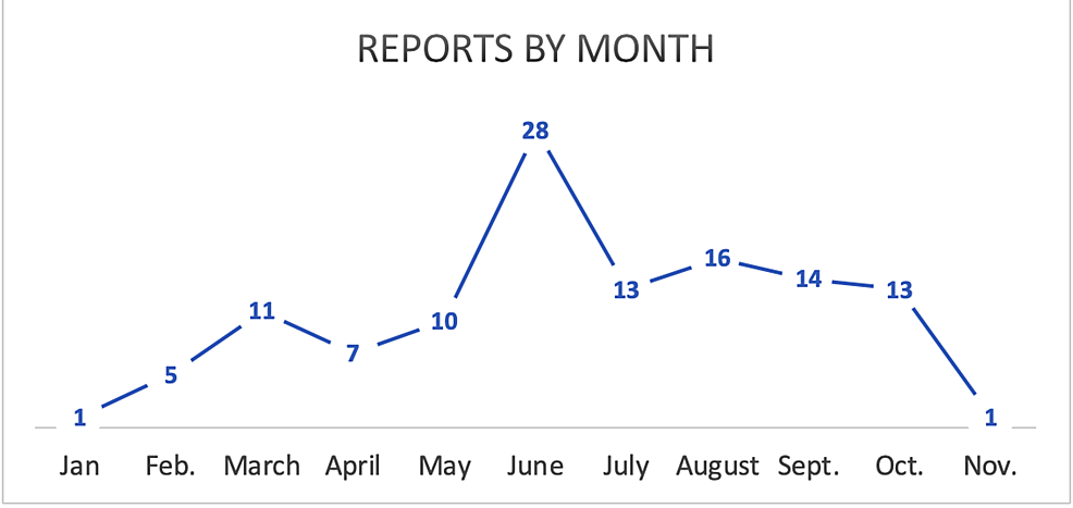Brucella-reports-notifications-by-month,-Qatar,-2018