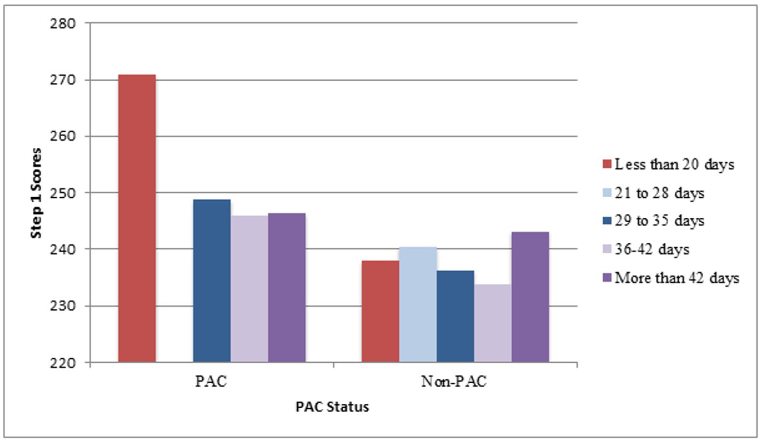 Cureus   A Predictive Model for USMLE Step 1 Scores