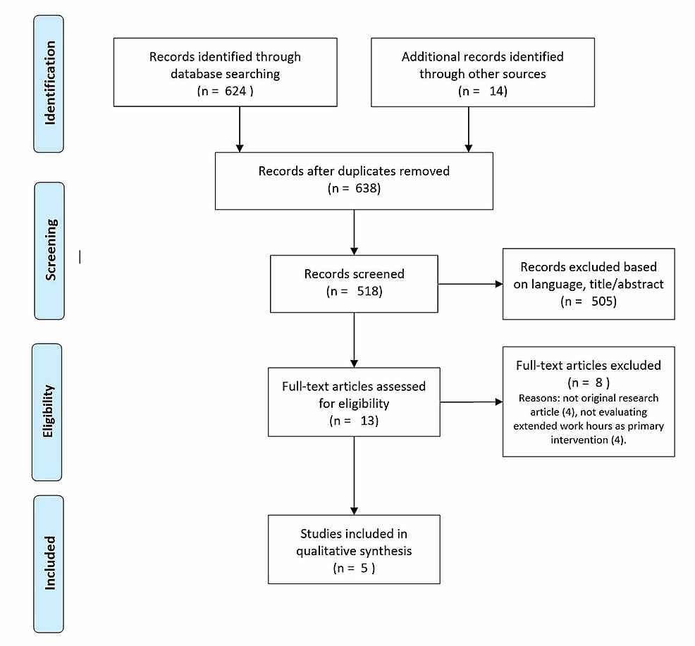 PRISMA-diagram-for-article-screening-and-selection-process-performed-by-two-independent-reviewers