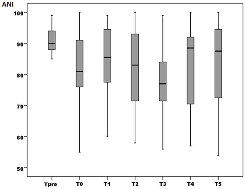 Box-plot-for-ANI-values