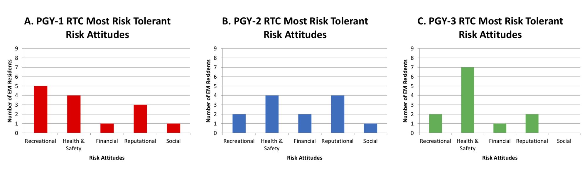 Cureus | An Evaluation of Risk Attitudes and Risk Tolerance