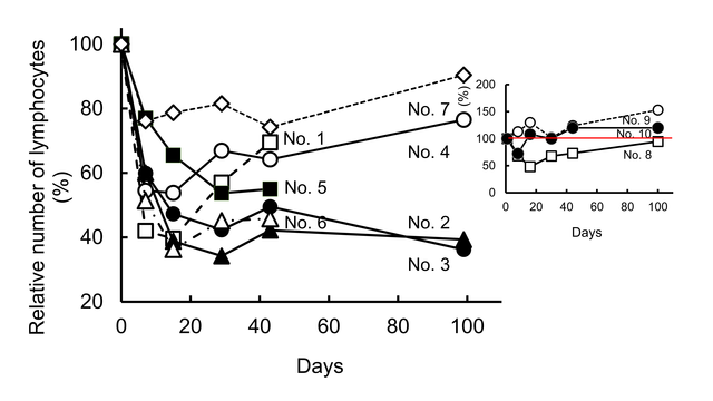 Relative-number-of-lymphocytes-before-and-after-radiation-treatment.