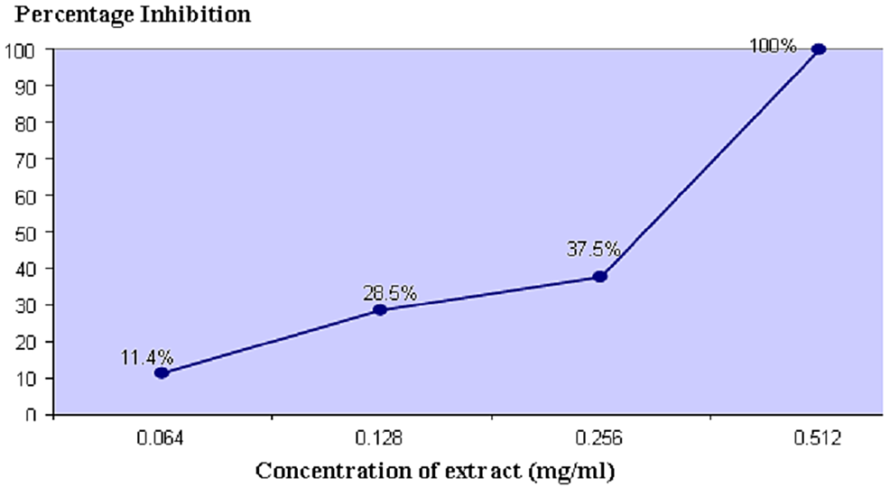 Cumulative-Percentage-of-Anaerobic-Periodontal-Pathogens-Inhibited-at-Different---Concentrations-of-Propolis-Extract
