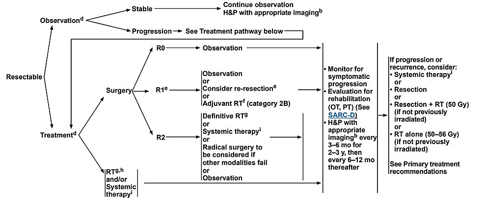 NCCN-flow-chart-for-treating-patients-with-resectable-desmoid-tumors.