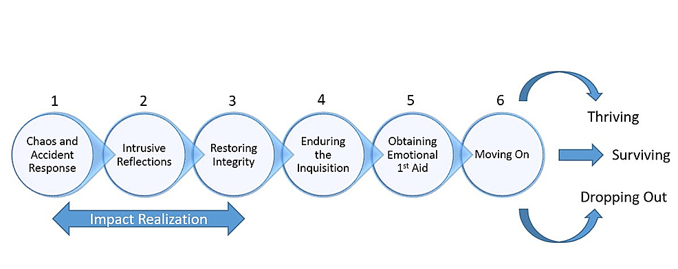 The-six-stages-of-the-second-victim-recovery-trajectory