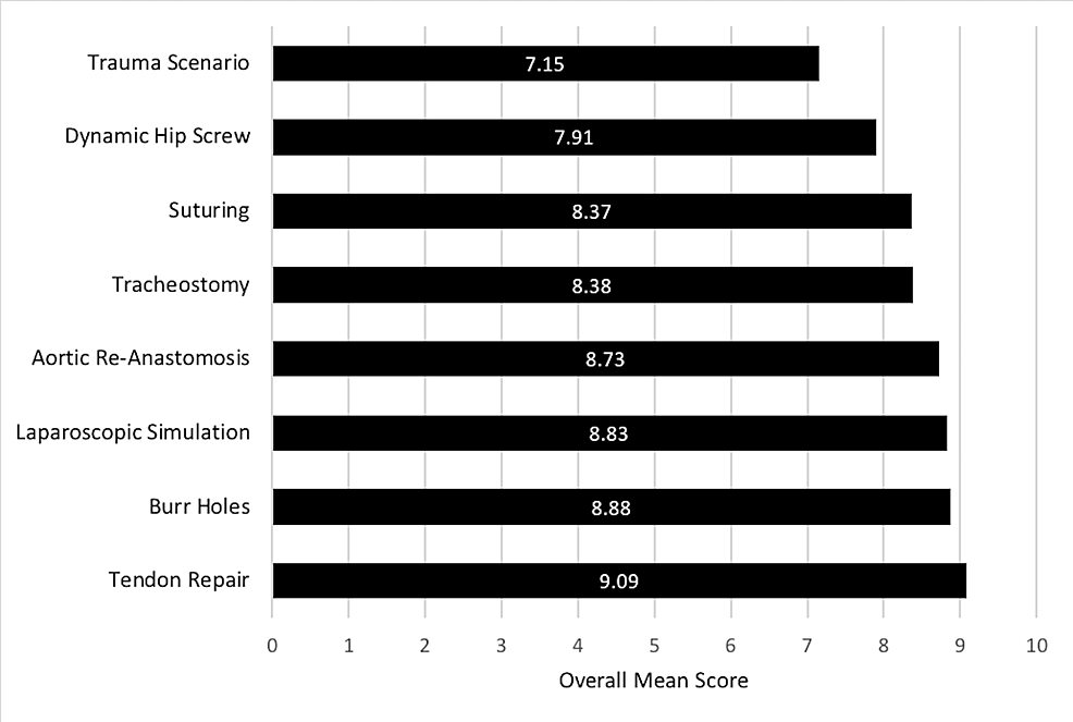 Mean-rating-(on-a-scale-of-1-to-10)-for-overall-satisfaction-of-each-workshop-station