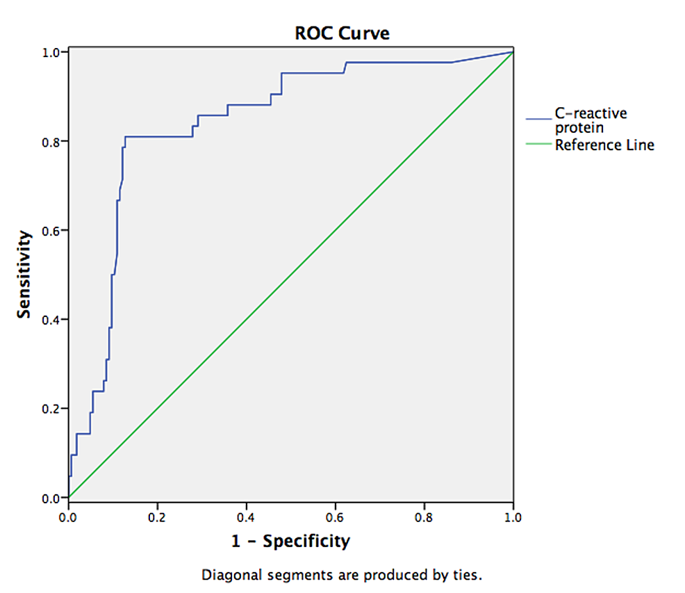 ROC-analysis-with-a-chosen-cutoff-value-of-CRP-≥-90.7-mg/L-to-detect-mild-acute-pancreatitis