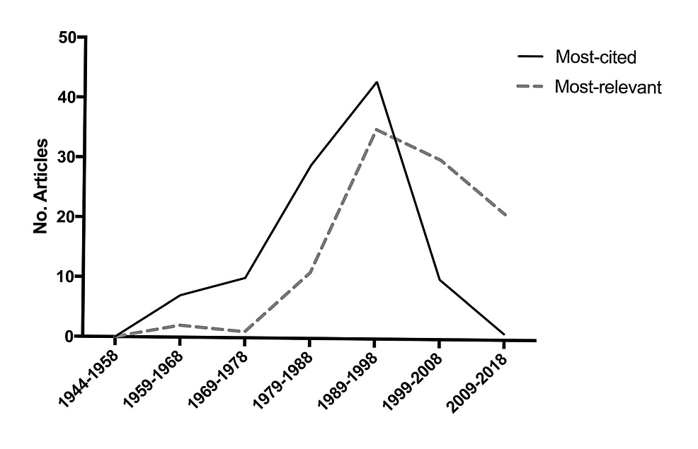 Trends-in-the-100-most-cited-vs.-most-relevant-articles-over-time.