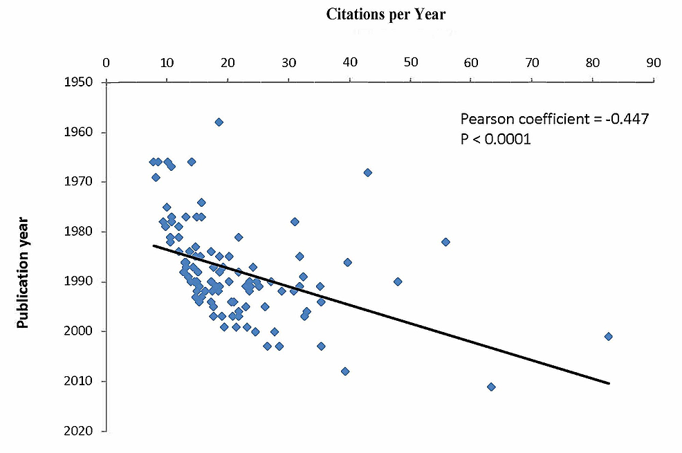 Negative-correlation-between-the-number-of-citations-per-year-and-the-number-of-years-since-publication.