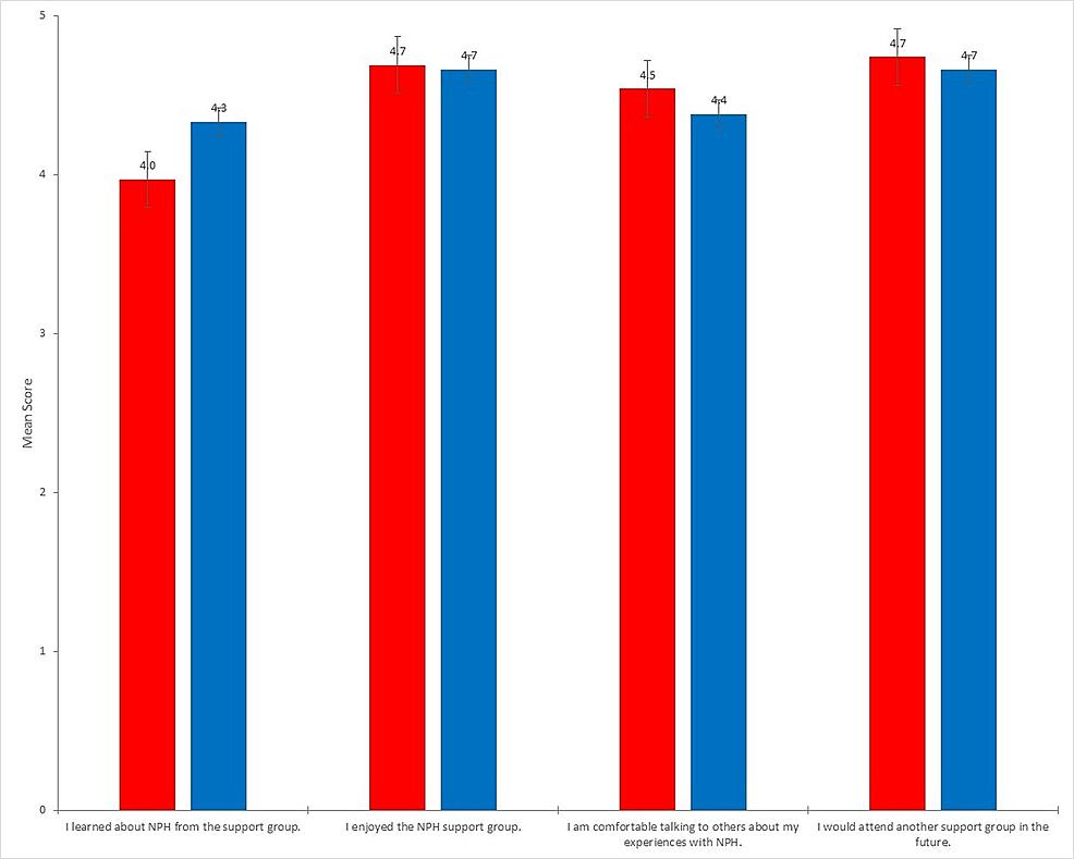 Average-survey-response-score-by-question-(patient-vs.-family)
