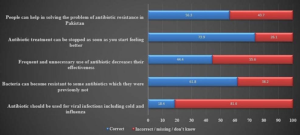 Assessment-of-knowledge-about-antibiotic-resistance-(%).