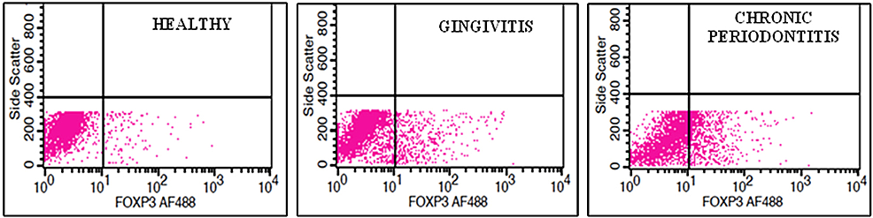 Plot-diagram-showing-the-gating-of-CD4+-CD25+-Fox-P3+-cells-in-healthy,-gingivitis-and-chronic-periodontitis-samples,-respectively.