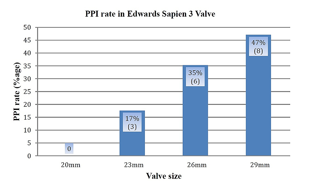 New-Permanent-Pacemaker-Implantation-(PPI)-in-Edwards-SAPIEN-3-TAVR-Valves