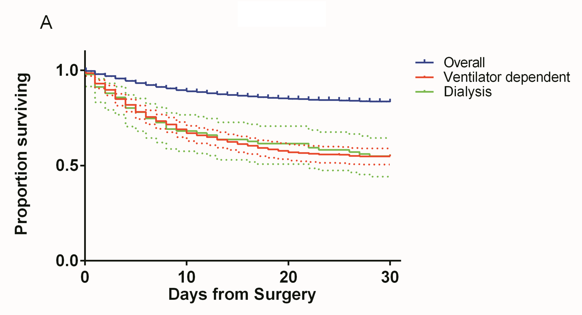 Kaplan-Meier-curves-showing-overall-30-day-survival-compared-to-30-day-survival-in-ventilator-dependent-and-dialysis-patients-with-95%-confidence-intervals.