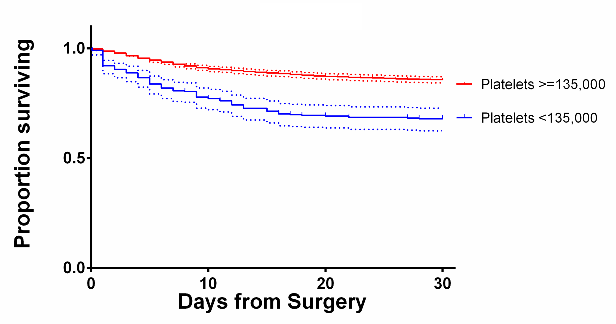 Kaplan-Meier-curves-showing-30-day-survival-of-patients-with-platelet-counts-above-and-below-the-135,000-cutoff-with-95%-confidence-intervals.