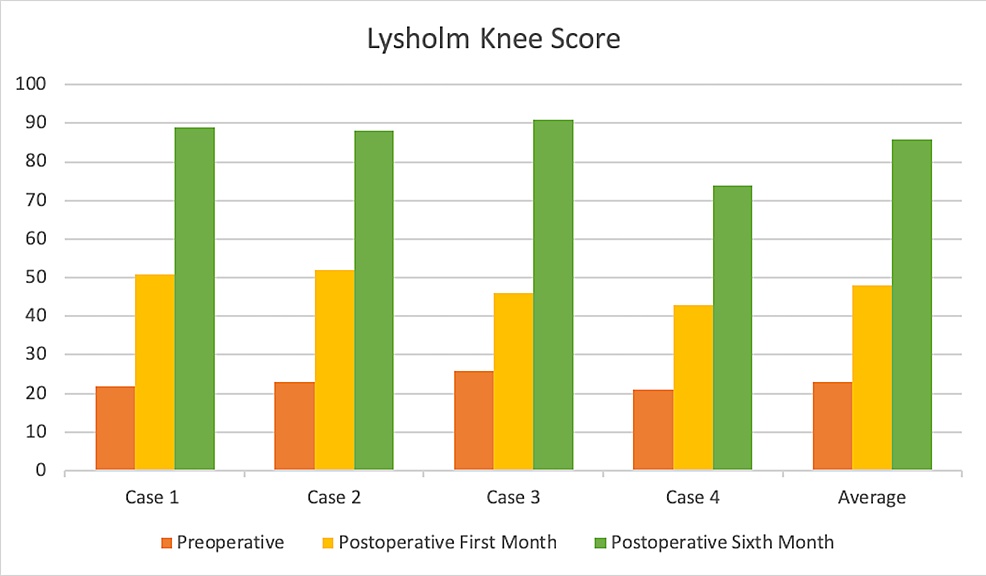 Lysholm-Knee-Scores-of-Our-Cases