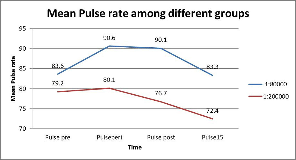 Mean-pulse-rate-in-both-groups