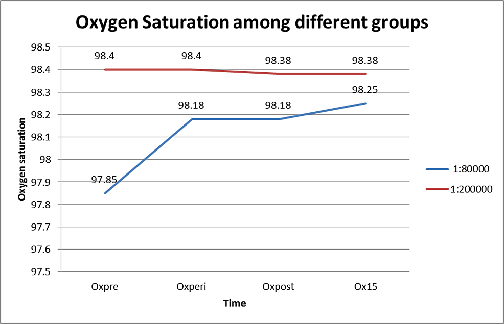 Oxygen-saturation-in-both-groups