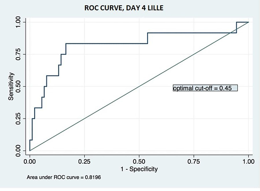 Receiver-operating-characteristic-curve-for-day-4-Lille-model-