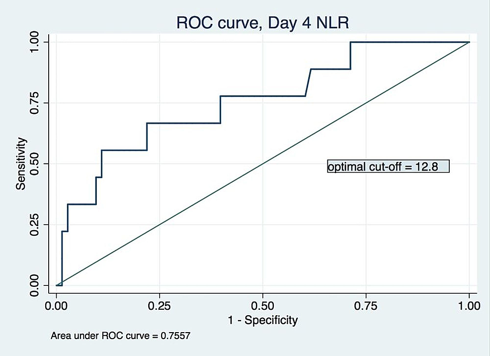 Receiver-operating-characteristic-for-day-4-neutrophil-lymphocyte-ratio-model