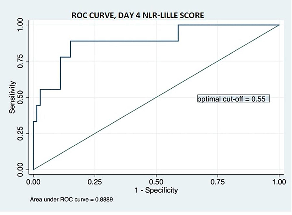 Receiver-operating-characteristic-curve-for-day-4-NLR-Lille-score