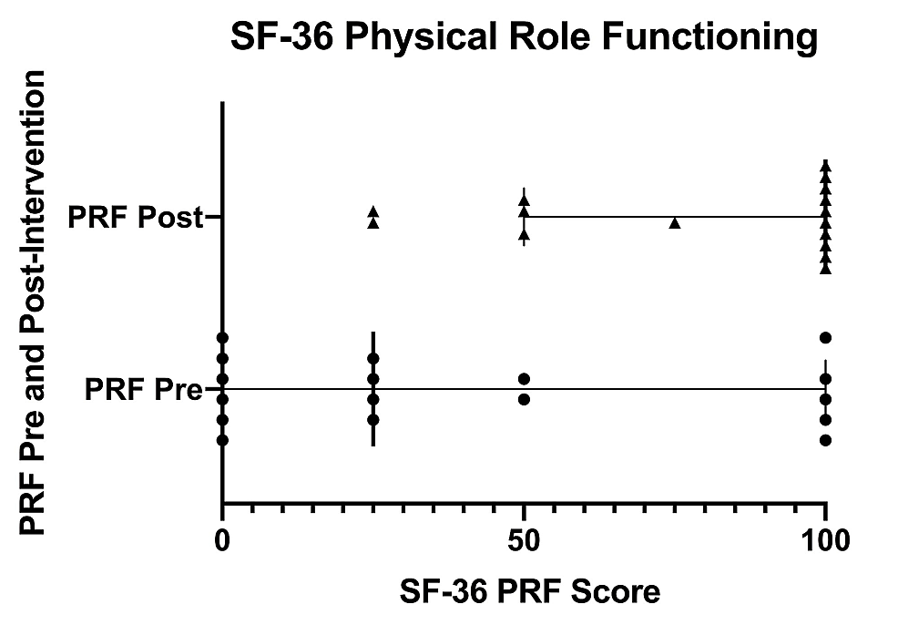 SF-36-physical-role-functioning-scores-pre--and-post-intervention