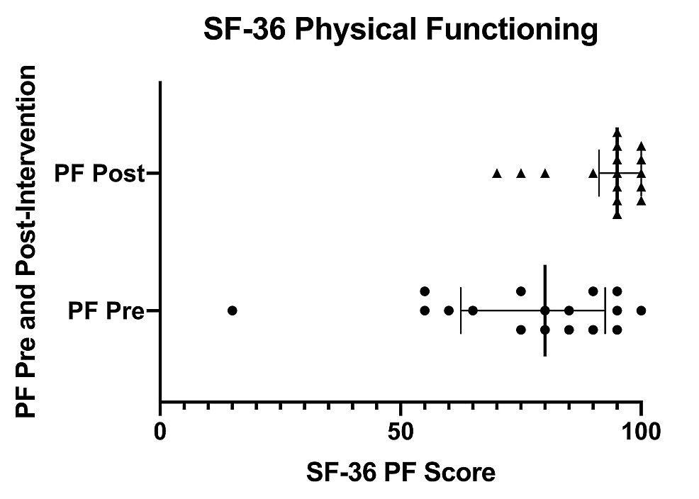 SF-36-physical-functioning-scores-pre--and-post-intervention