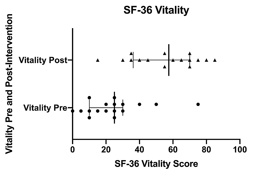 SF-36-vitality-scores-pre--and-post-intervention