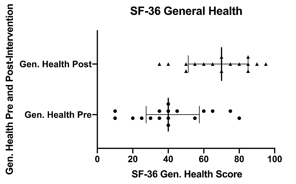 SF-36-general-health-scores-pre--and-post-intervention
