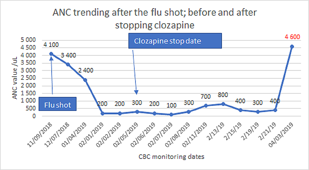 Timing-of-the-flu-shot-and-ANC-trending-before-and-after-stopping-clozapine