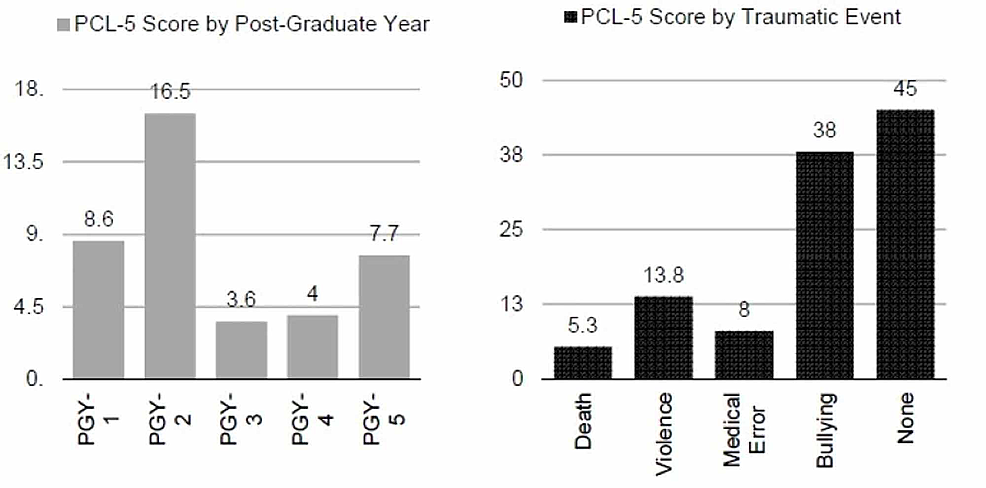 PCL-5-Score-by-Year-and-Traumatic-Event