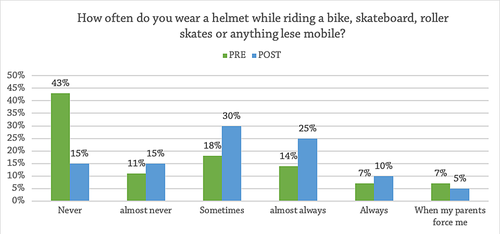 Frequency-of-Helmet-Use