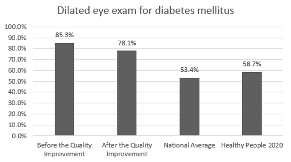 Preventive-care-performance-in-eye-exam-at-the-a-free-clinic-compared-with-the-national-averages-and-Healthy-People-2020-goals