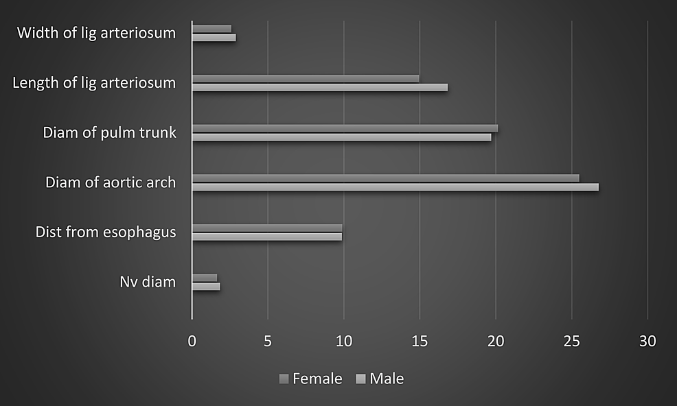 Showing-a-comparison-between-male-and-female-values