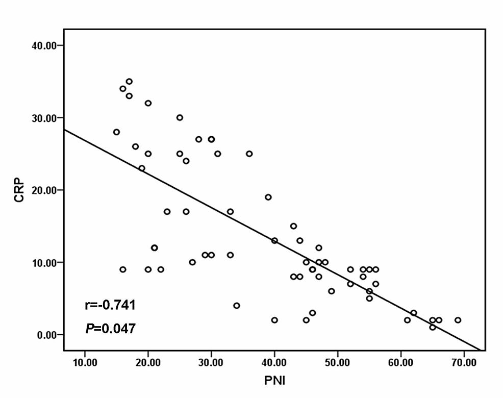 Pearson-correlation
