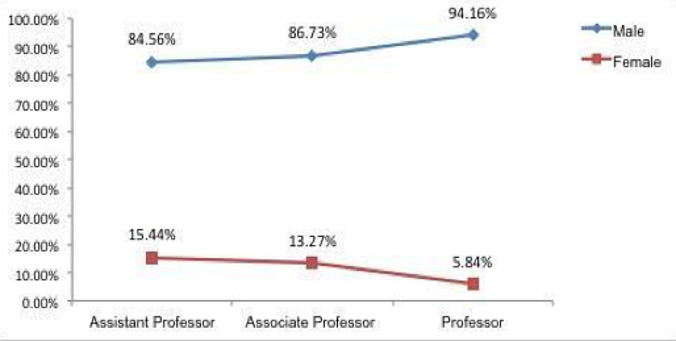 Percentage-distribution-of-gender-across-academic-strata