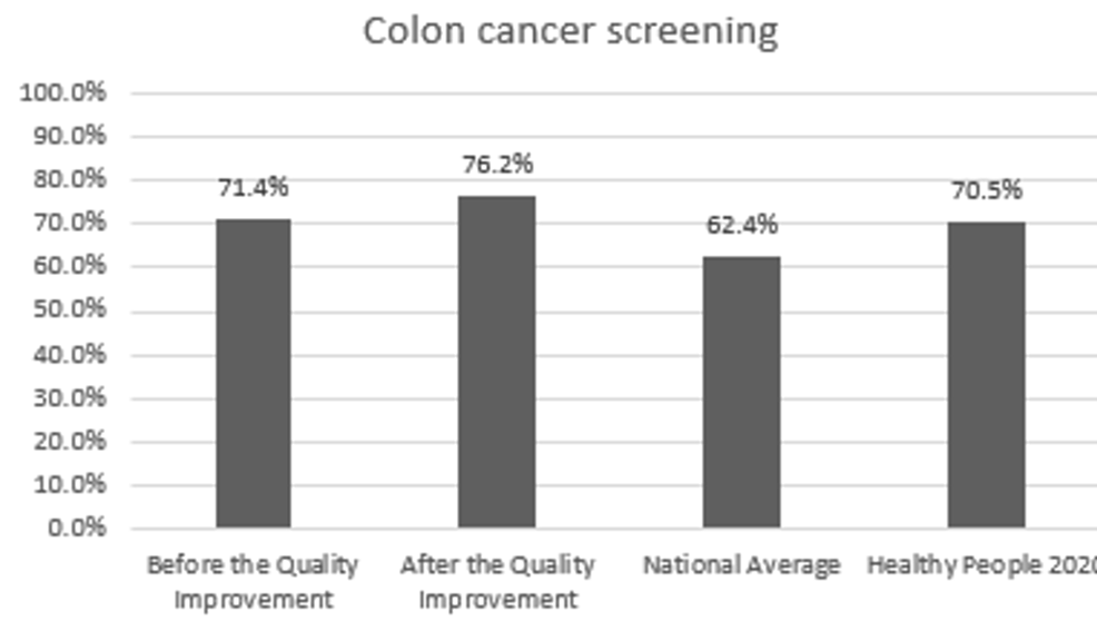 Preventive-care-performance-in-colon-cancer-screening-at-the-a-free-clinic-compared-with-the-national-averages-and-Healthy-People-2020-goals