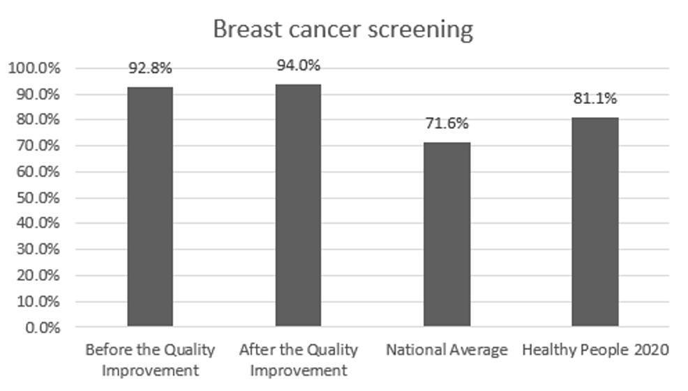 Preventive-care-performance-in-breast-cancer-screening-at-the-a-free-clinic-compared-with-the-national-averages-and-Healthy-People-2020-goals