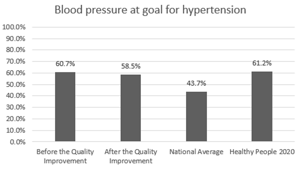 Preventive-care-performance-in-blood-pressure-screening-at-the-a-free-clinic-compared-with-the-national-averages-and-Healthy-People-2020-goals