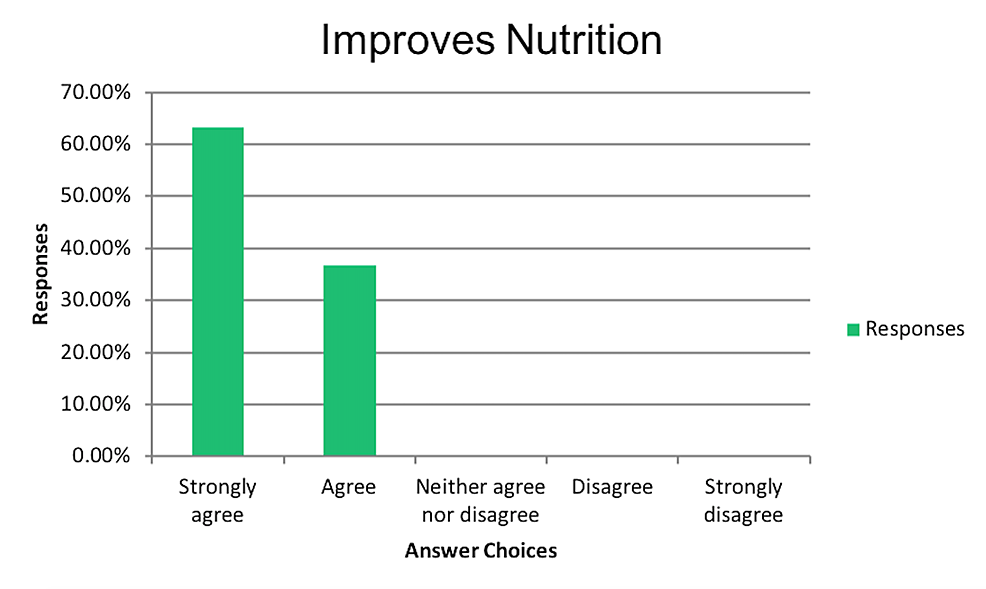 Improves-nutrition