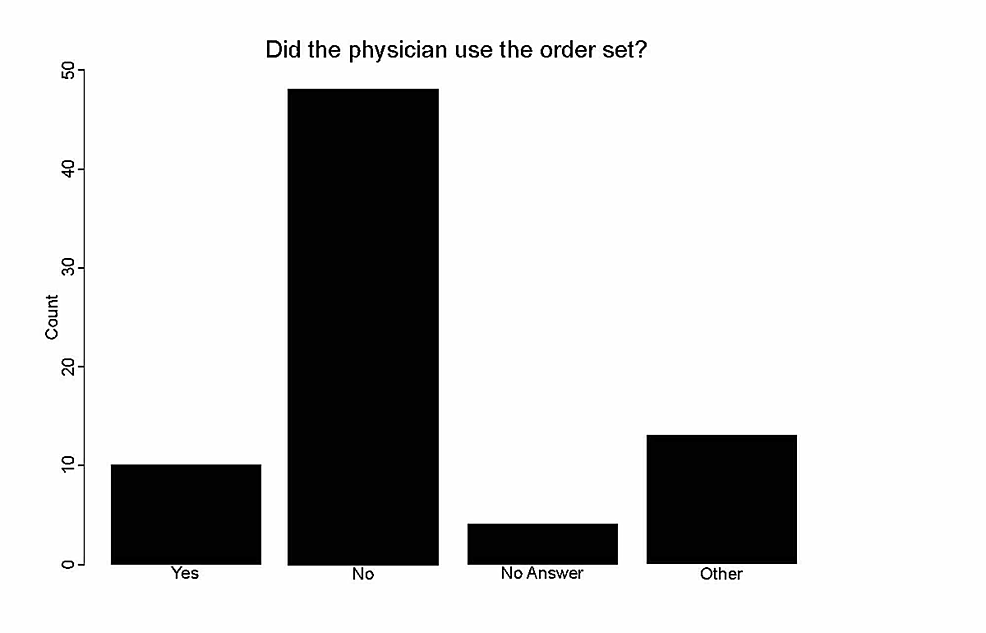 -Ratio-of-physicians-who-used-the-geriatric-hip-fracture-order-set