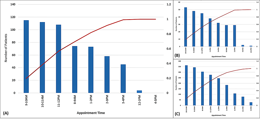 Pareto-chart-A)-initial-baseline-patients-grouped-by-appointment-intervals-(n=589);-B)-following-first-intervention-(n=277);-and-C)-following-electronic-medical-record-(EMR)-intervention-(n=1929).-Distribution-of-late-morning-(9:00-am-to-12:00-pm)-appointments-decreased-from-57%-to-51%-following-the-EMR-intervention-through-improved-even-distribution-among-all-available-time-slots,-thereby-balancing-clinic-load-(p<.001*)