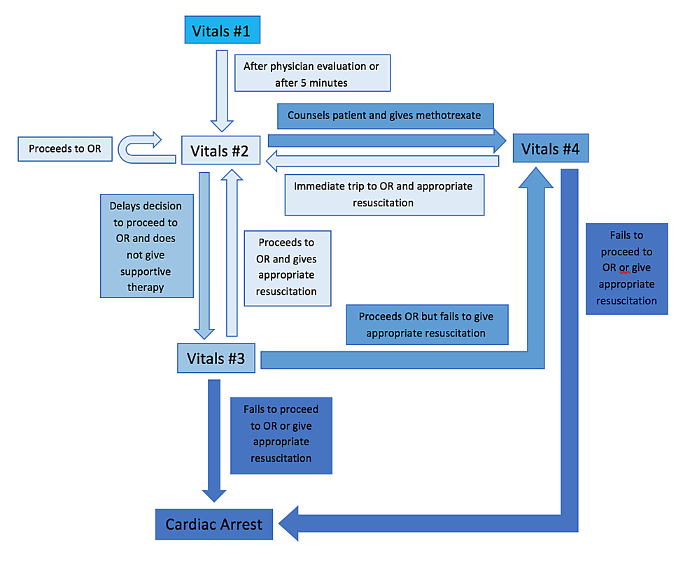Flow-chart-of-patient-condition-during-simulation-progression