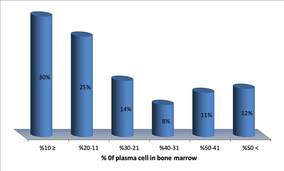 Plasma-cell-in-bone-marrow-aspirate-(n=71)